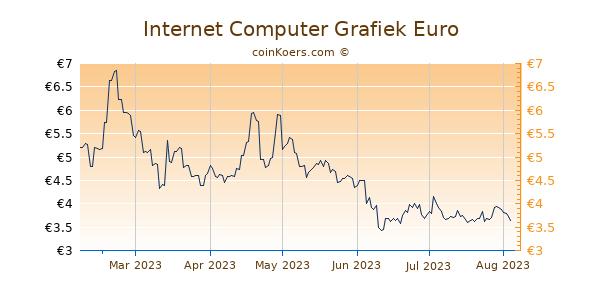 Internet Computer Grafiek 6 Maanden