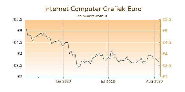 Internet Computer Grafiek 3 Maanden