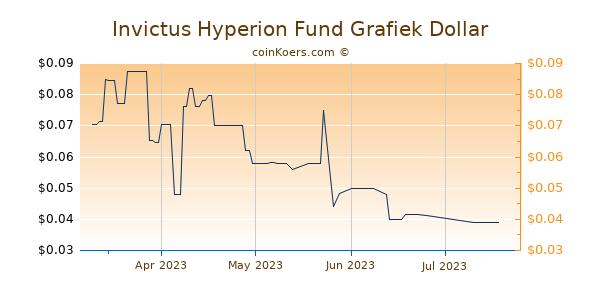 Invictus Hyperion Fund Chart 3 Monate