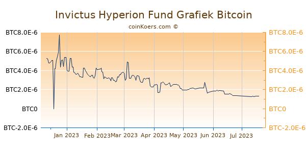 Invictus Hyperion Fund Grafiek 6 Maanden