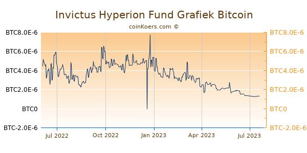 Invictus Hyperion Fund Grafiek 1 Jaar