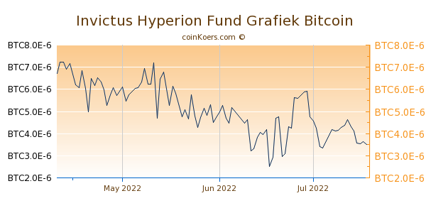 Invictus Hyperion Fund Grafiek 3 Maanden