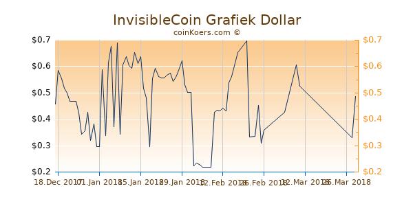 InvisibleCoin Grafiek 1 Jaar