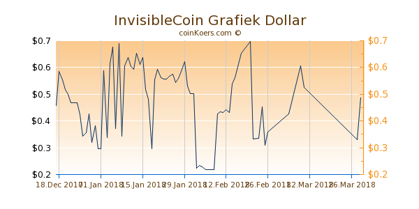 InvisibleCoin Chart 3 Monate