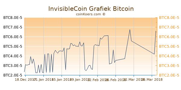 InvisibleCoin Grafiek 6 Maanden