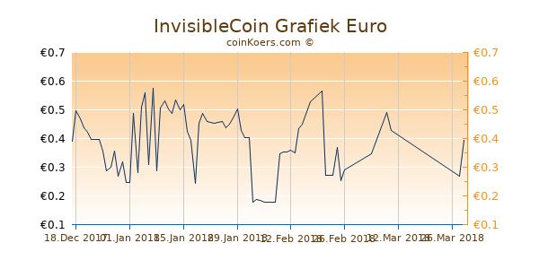 InvisibleCoin Grafiek 3 Maanden