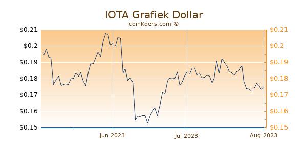 IOTA Chart 3 Monate