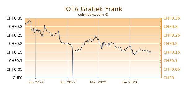 IOTA Grafiek 1 Jaar