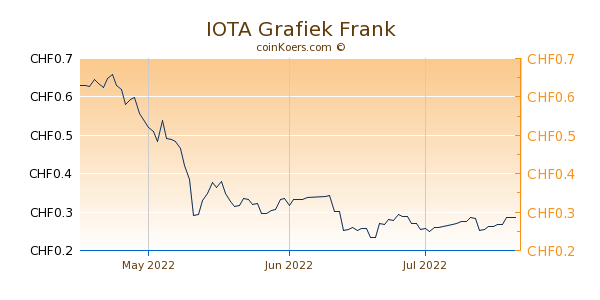 IOTA Grafiek 3 Maanden