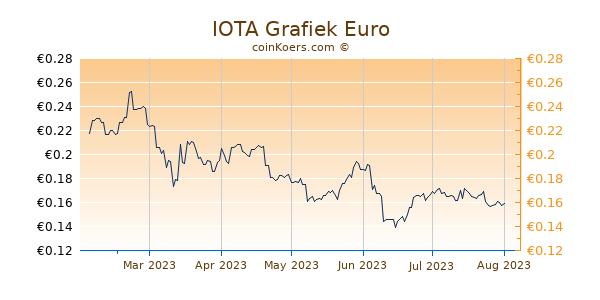 IOTA Grafiek 6 Maanden