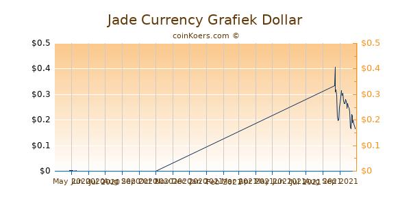 Jade Currency Grafiek 6 Maanden