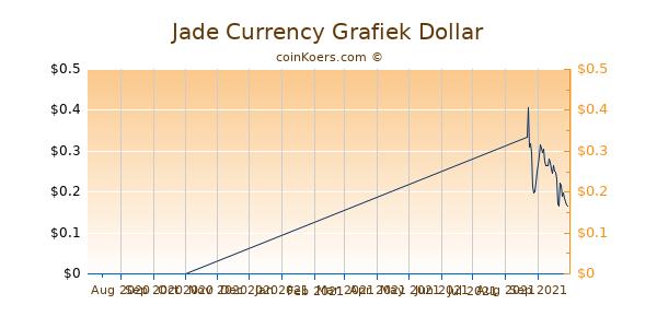 Jade Currency Chart 3 Monate