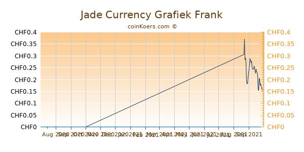 Jade Currency Grafiek 3 Maanden