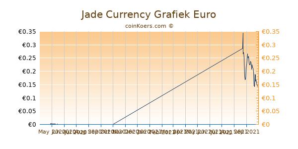 Jade Currency Grafiek 1 Jaar