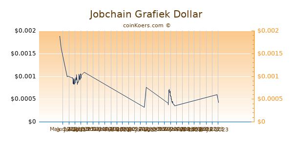 Jobchain Chart 3 Monate