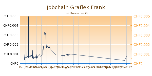 Jobchain Grafiek 6 Maanden