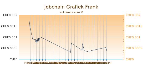 Jobchain Grafiek 3 Maanden