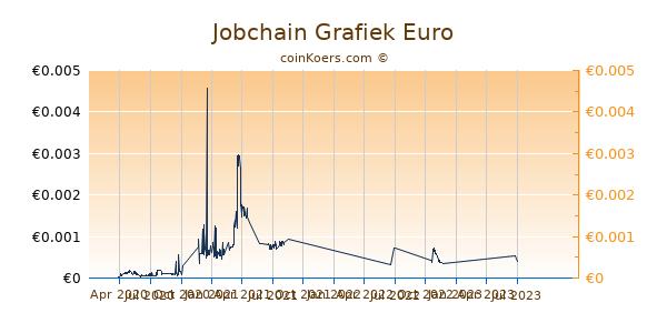 Jobchain Grafiek 1 Jaar