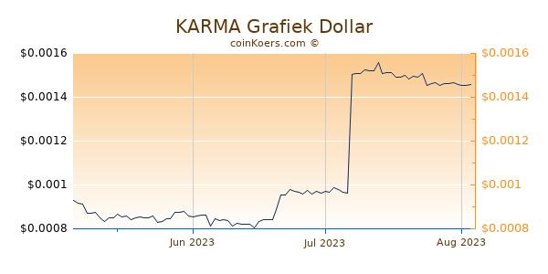 KARMA Chart 3 Monate