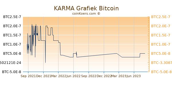 KARMA Grafiek 1 Jaar