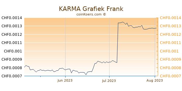 KARMA Grafiek 3 Maanden