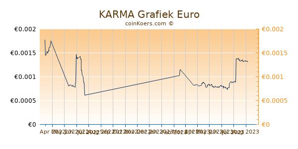 KARMA Grafiek 6 Maanden