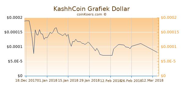 KashhCoin Chart 3 Monate