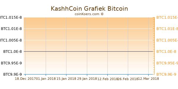 KashhCoin Grafiek 1 Jaar