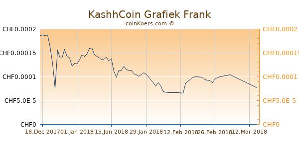 KashhCoin Grafiek 3 Maanden