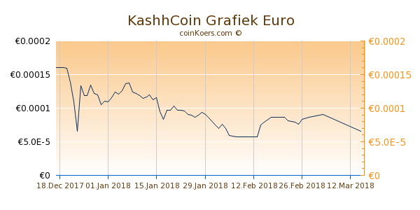 KashhCoin Grafiek 6 Maanden