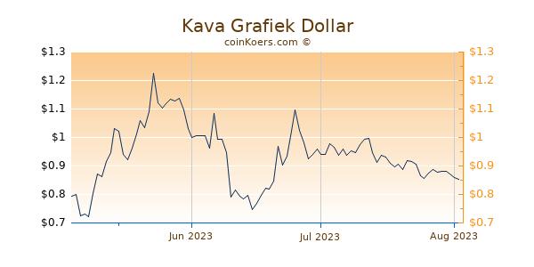 Kava Chart 3 Monate