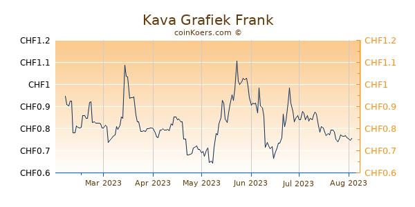 Kava Grafiek 6 Maanden