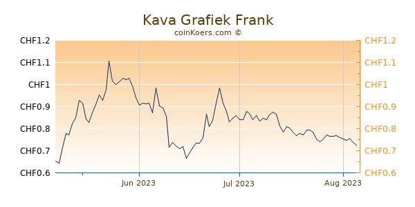 Kava Grafiek 3 Maanden