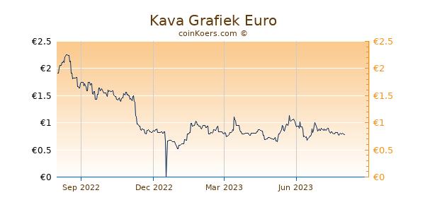 Kava Grafiek 1 Jaar