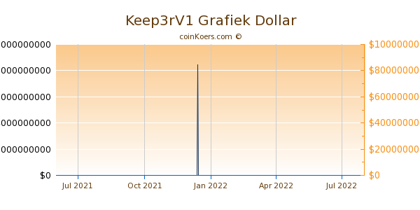 Keep3rV1 Grafiek 1 Jaar