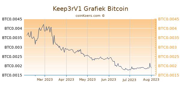 Keep3rV1 Grafiek 6 Maanden