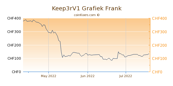 Keep3rV1 Grafiek 3 Maanden