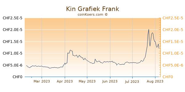 Kin Grafiek 6 Maanden