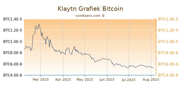 Klaytn Grafiek 6 Maanden