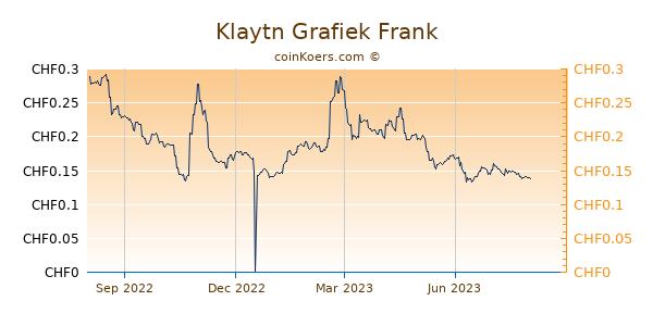 Klaytn Grafiek 1 Jaar