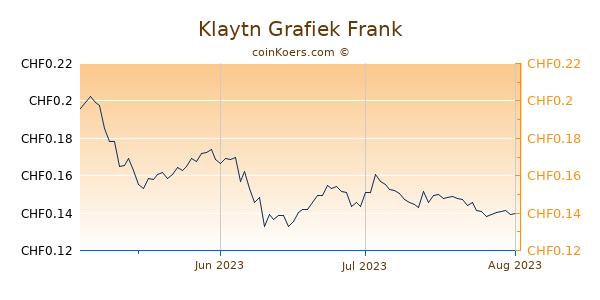 Klaytn Grafiek 3 Maanden
