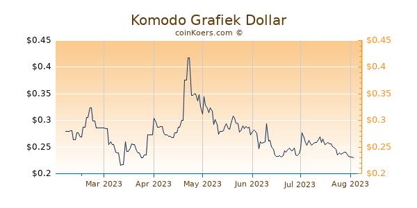 Komodo Grafiek 6 Maanden