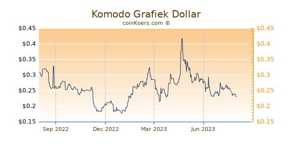 Komodo Grafiek 1 Jaar
