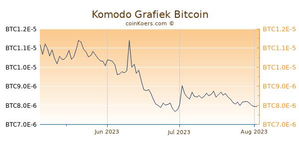 Komodo Grafiek 3 Maanden