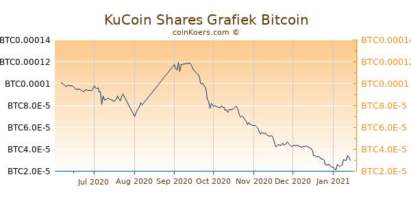 kcs btc chart