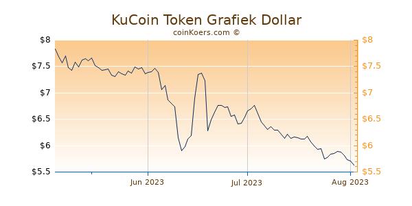 KuCoin Token Chart 3 Monate