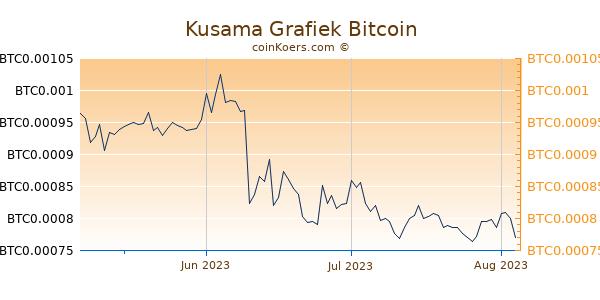 Kusama Grafiek 3 Maanden