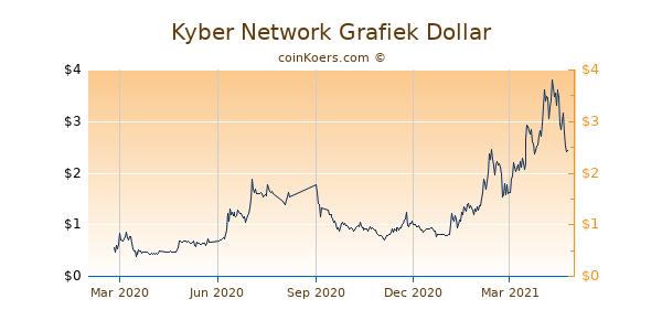 Kyber Network Grafiek 1 Jaar