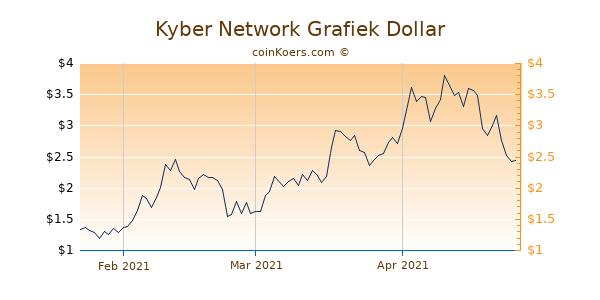 Kyber Network Chart 3 Monate