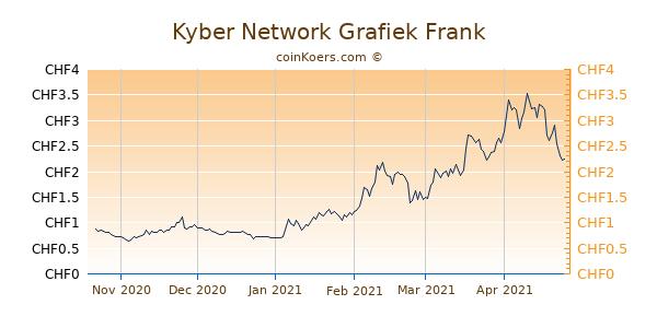 Kyber Network Grafiek 6 Maanden